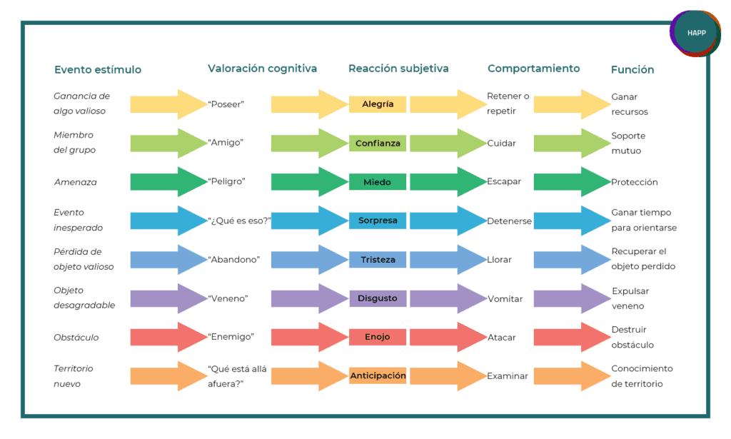 El modelo secuencias nos ayuda a entender las emociones desde un punto de vista científico sencillo.